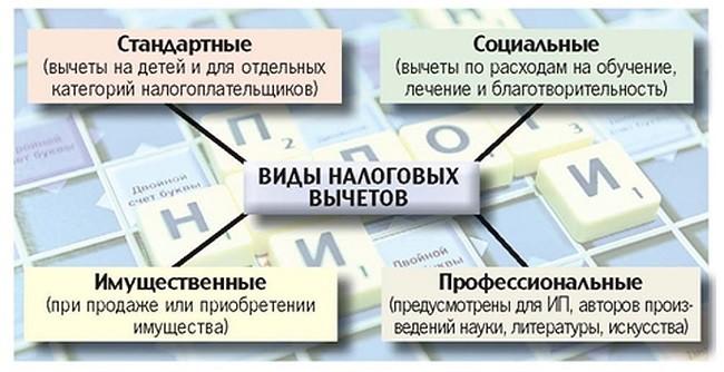 Виды налоговых вычетов